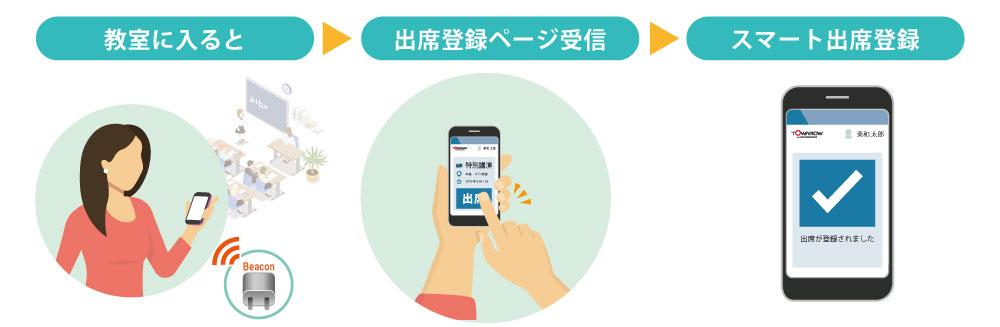 スマートフォンで簡単出席登録 -出席管理システム-|ソリューション ...